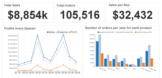 analytics dashboard for sales