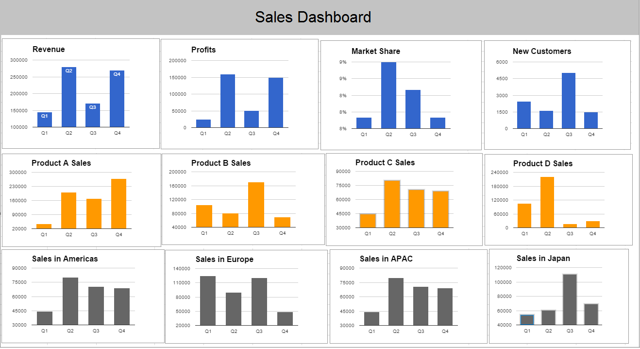 build better business dashboards