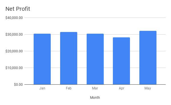 ecommerce kpi metrics example