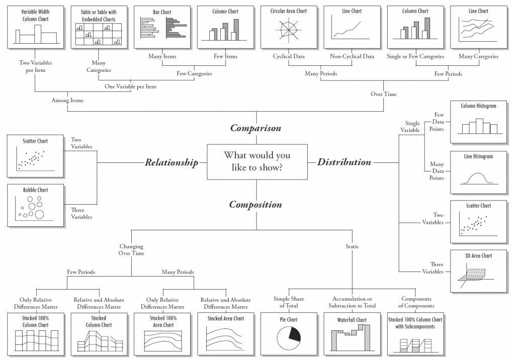 choose right visualization