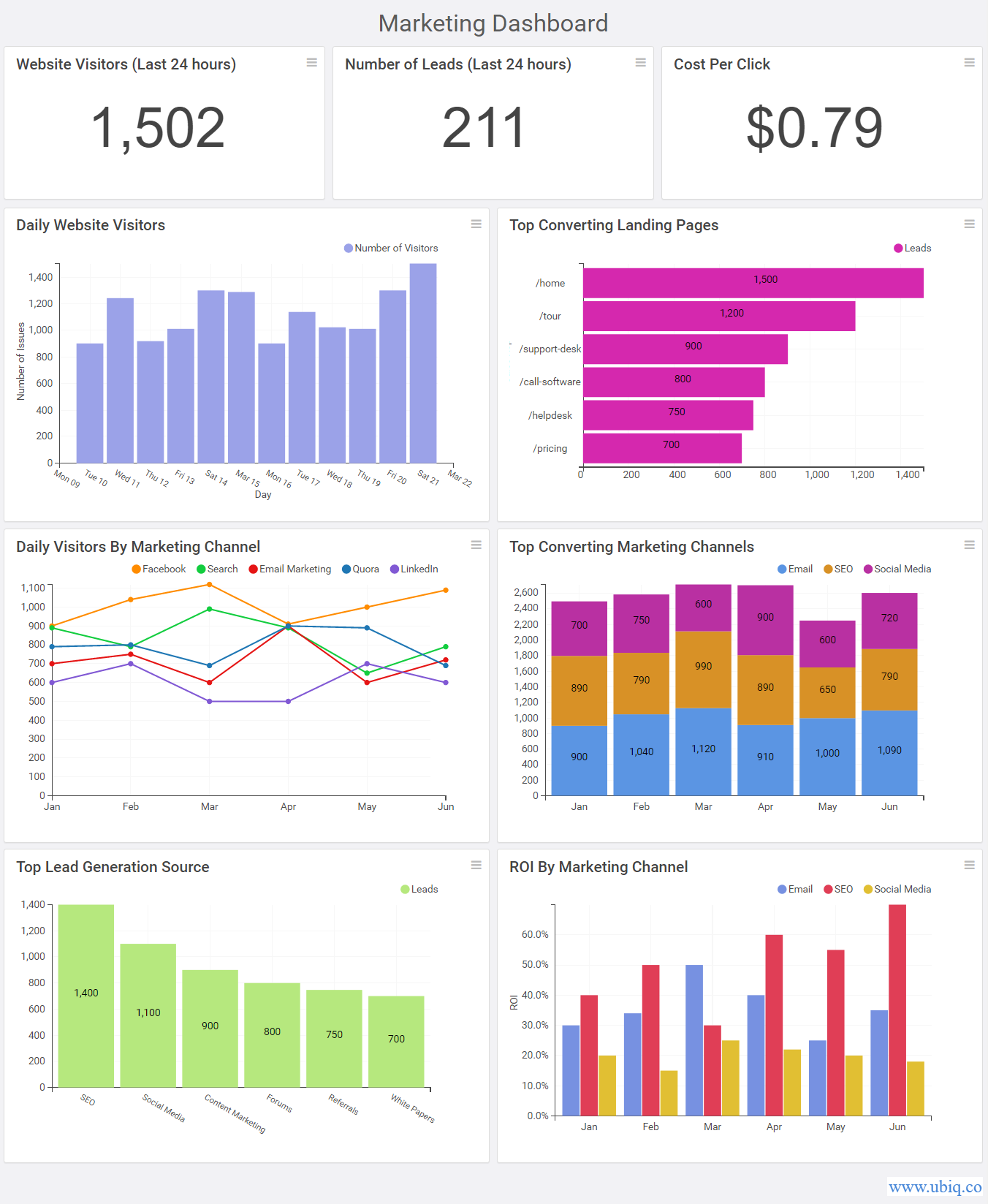 sample marketing dashboard in ubiq