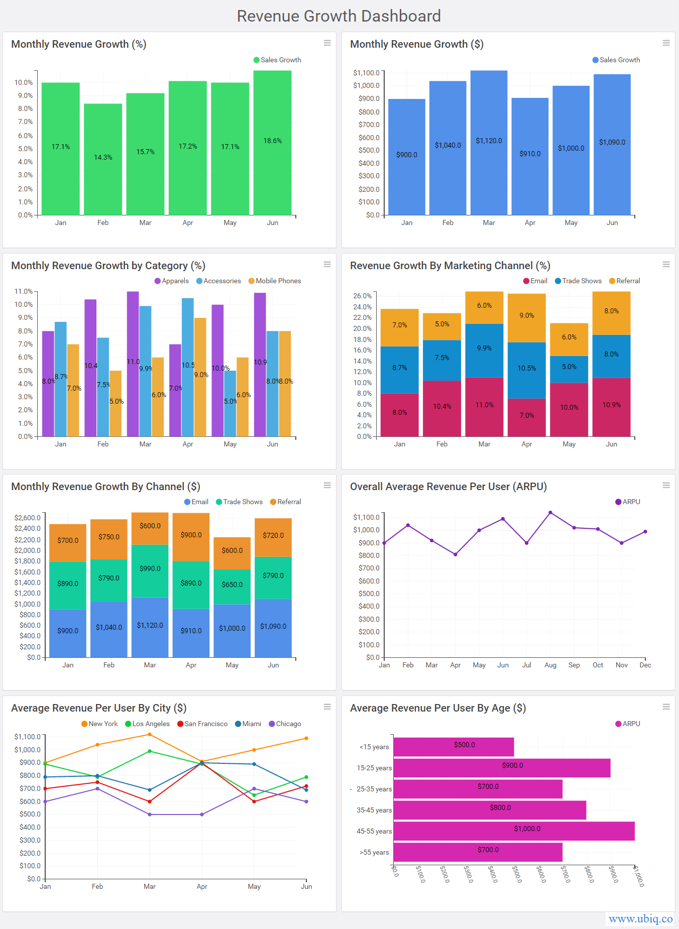 revenue growth dashboard