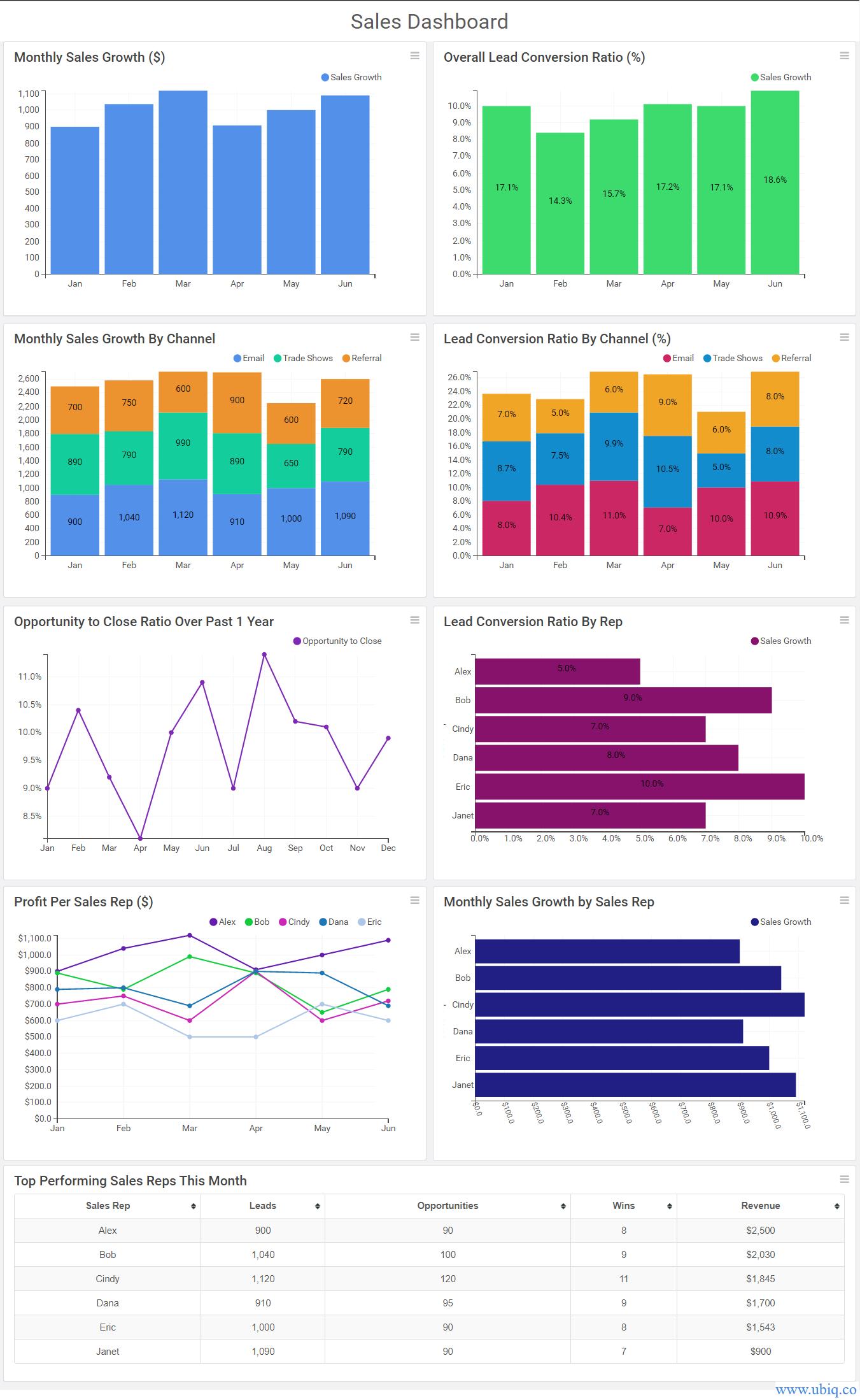 sample sales dashboard