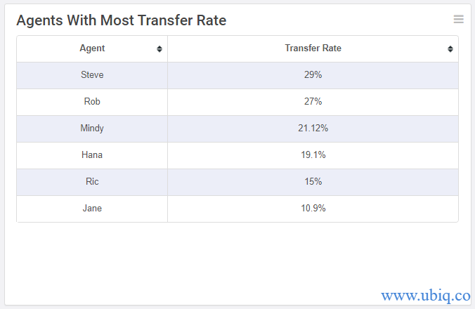 agent transfer rate