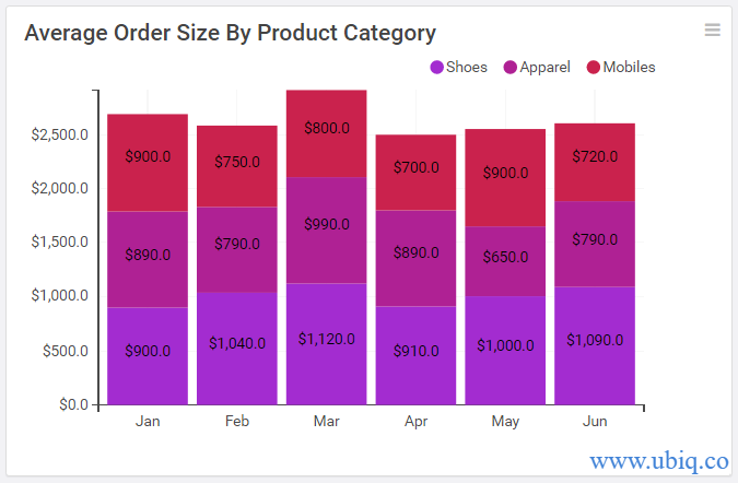average order size by product category