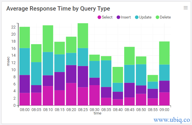 average response time by query type