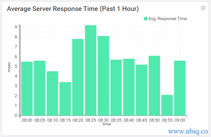 average response time over time