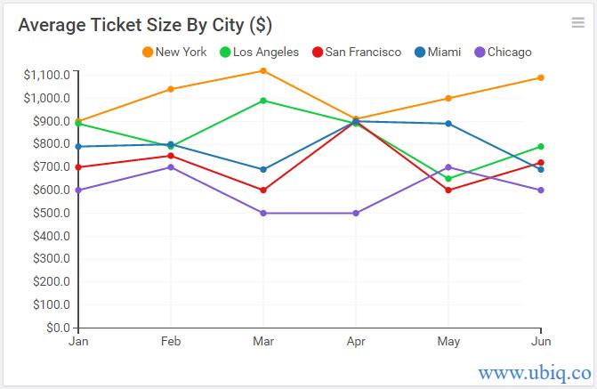 average ticket size by city