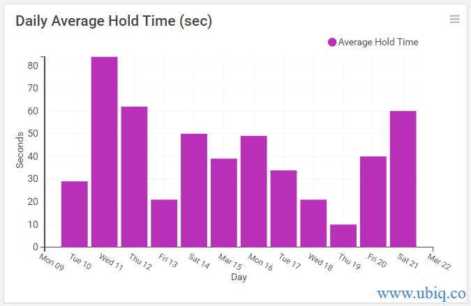 daily average hold time
