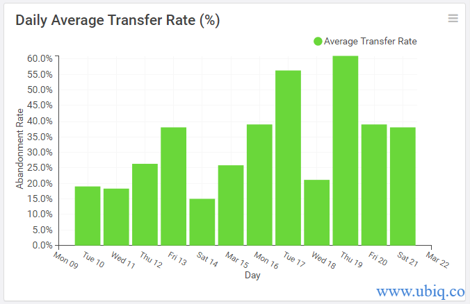 daily average transfer rate