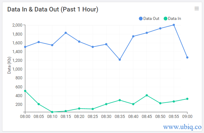data in data out over time