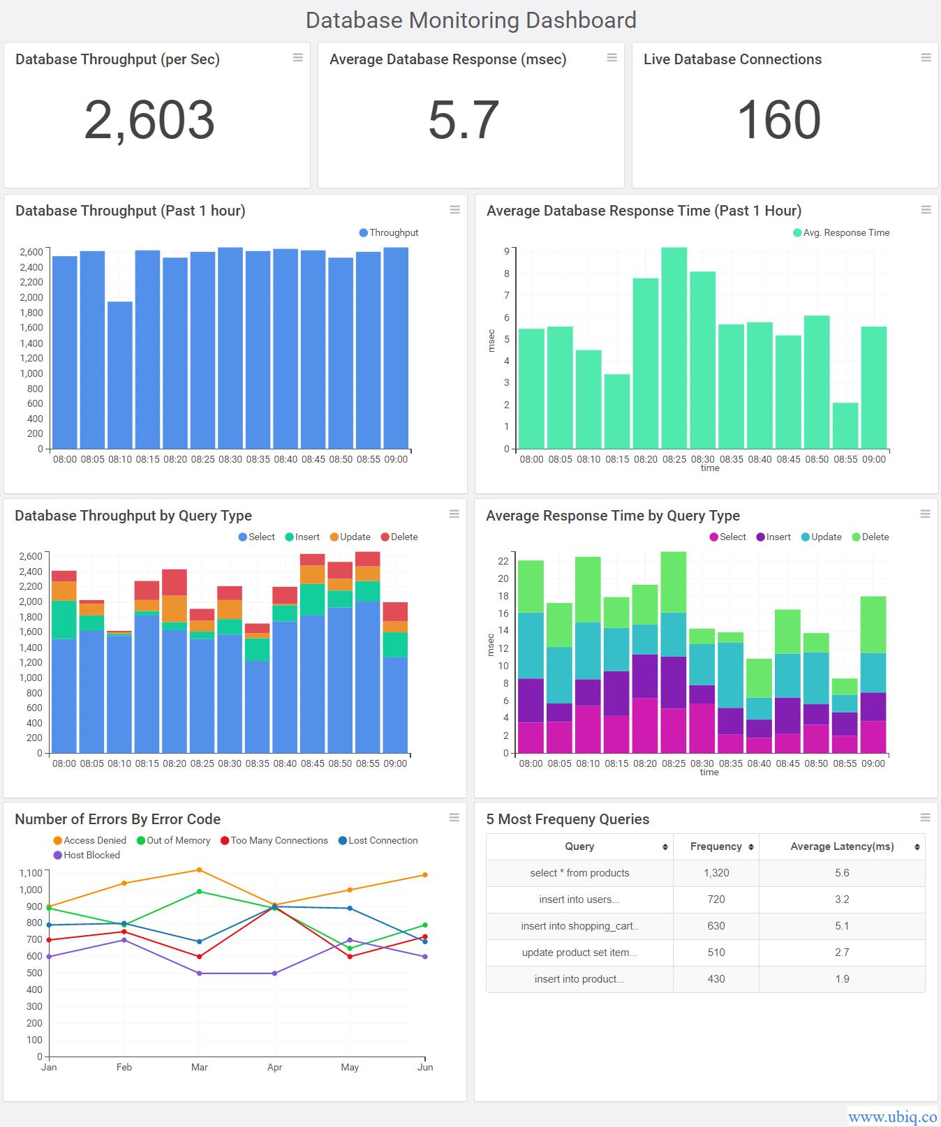 database performance metrics monitoring dashboard