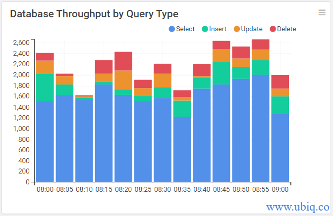 database throughput by query