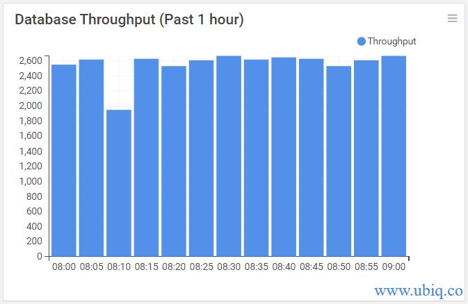 database throughput over time