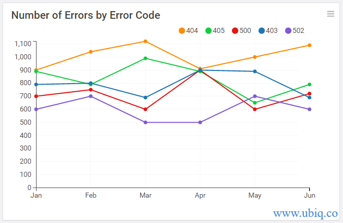 errors by error code