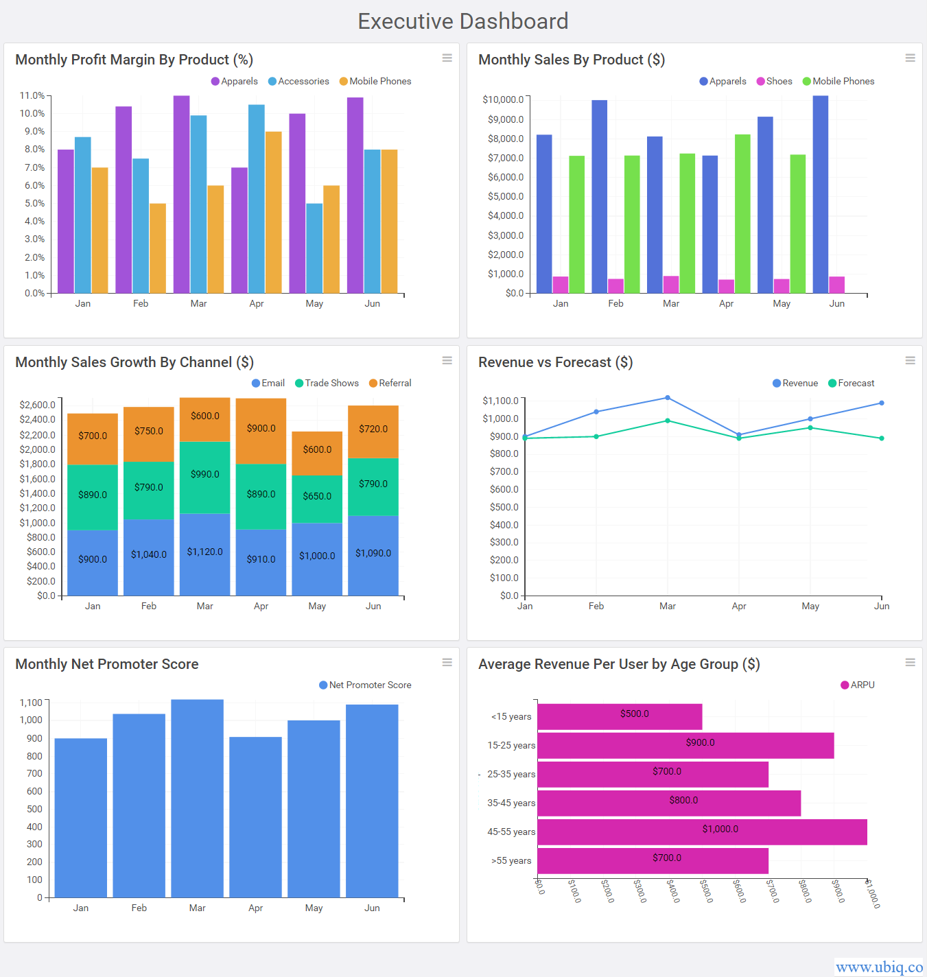 executive summary dashboard examples
