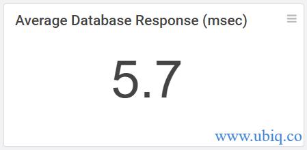 live average database response