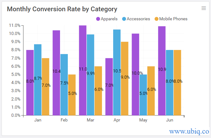 monthly conversion rate by category