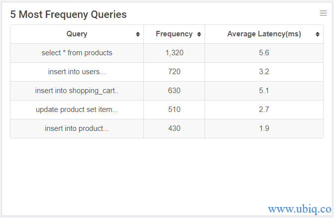 most frequent queries