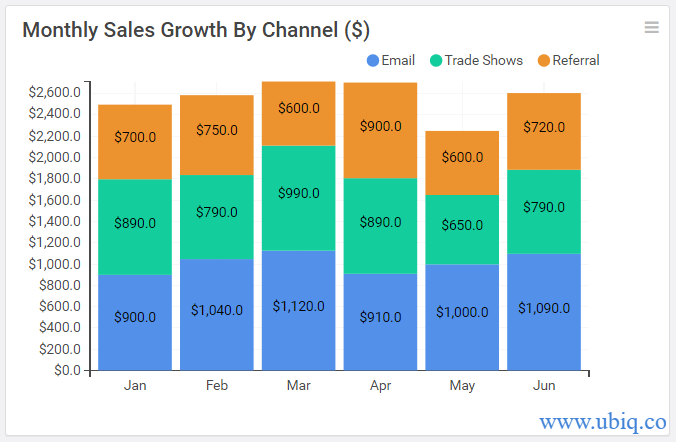 mothly sales growth by channel