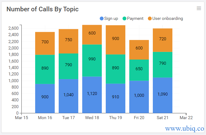 number of calls by topic