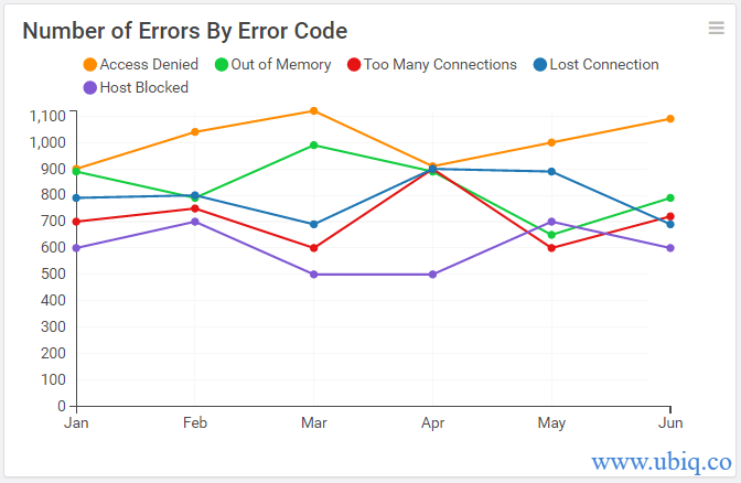 number of errors by error code