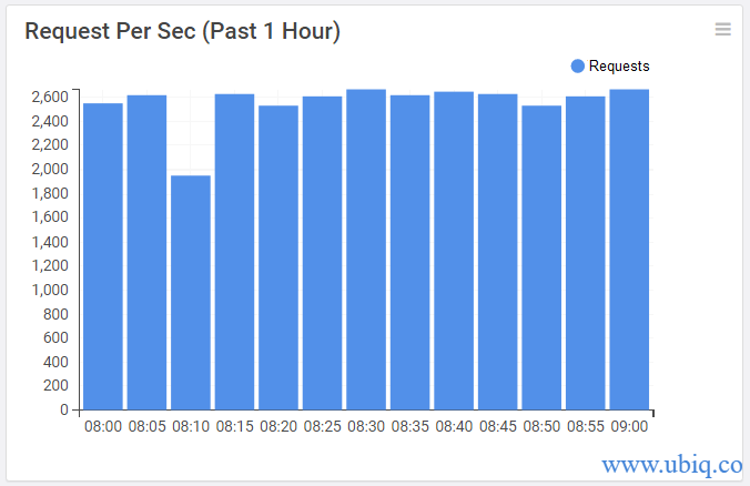 requests per second over time