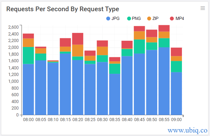 requests per second by request type