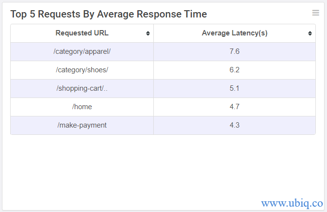 requests by response time