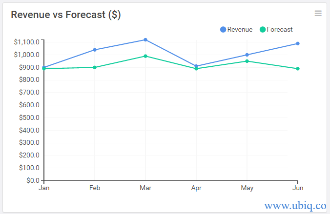 revenue vs forecast