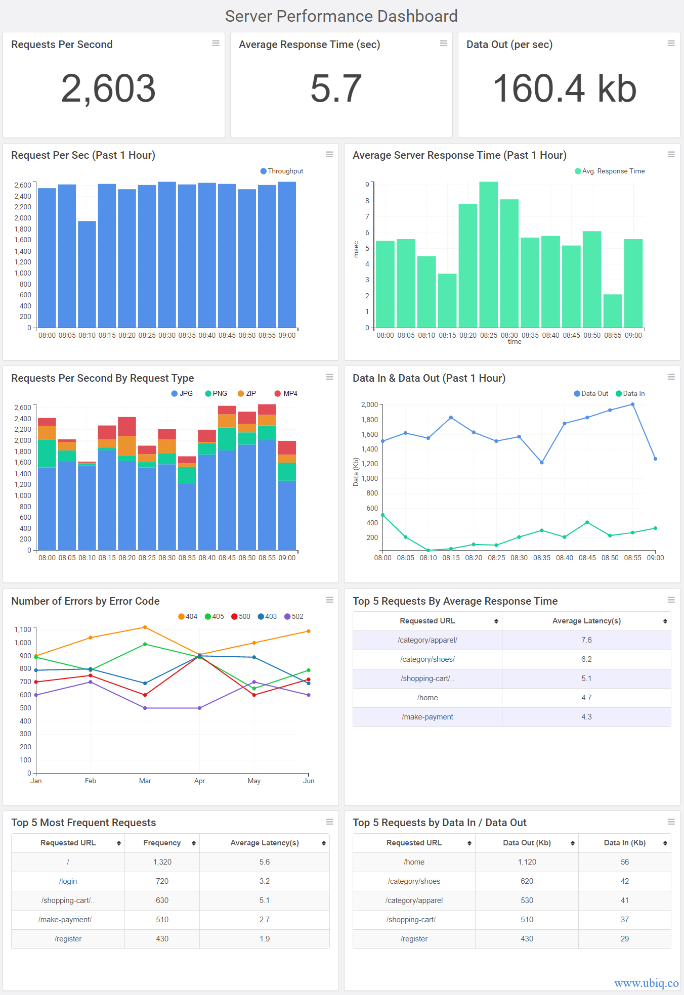 server performance metrics dashboard