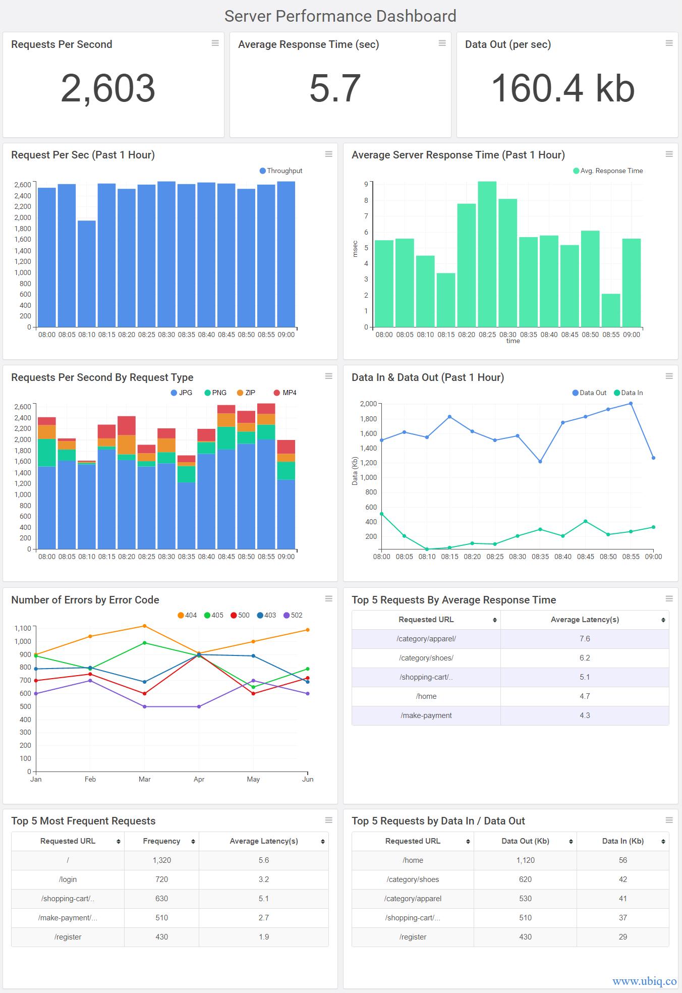 server performance metrics dashboard