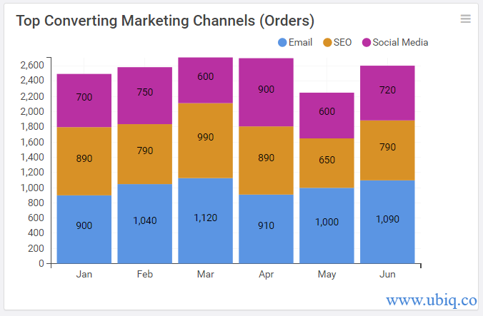 top converting marketing channels