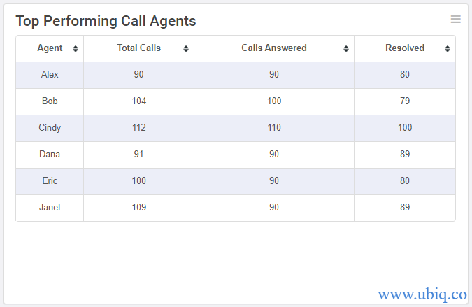 top performing call agents