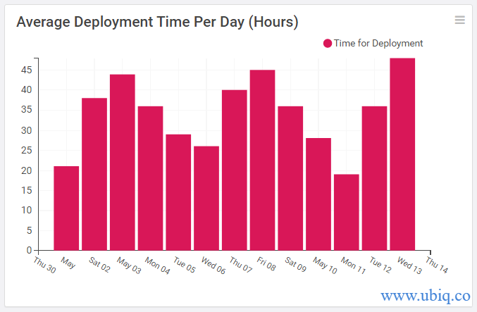 average deployment time per day