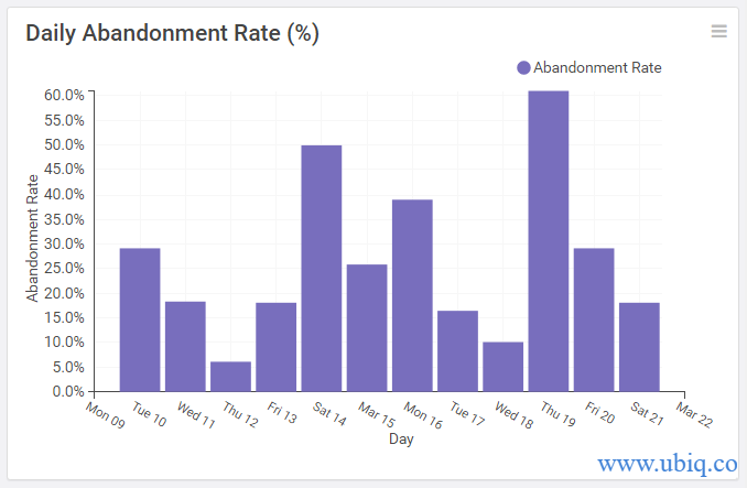 daily abandonment rate