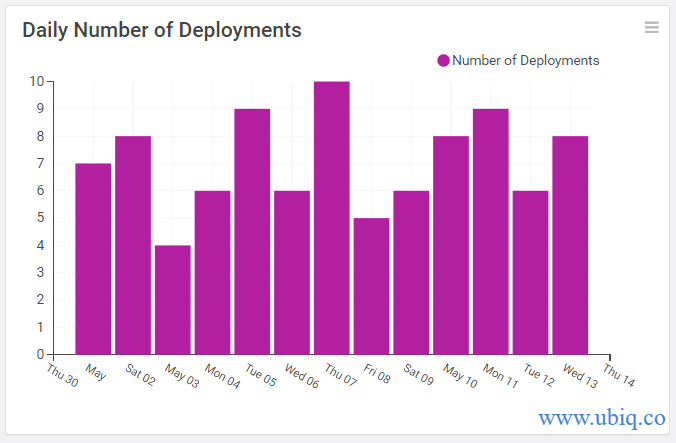 daily number of deployments