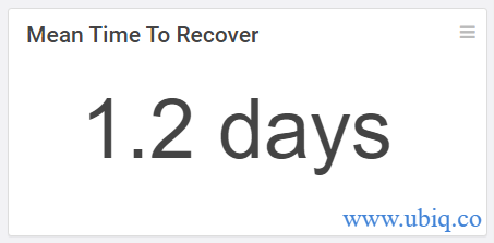 mean time to recover