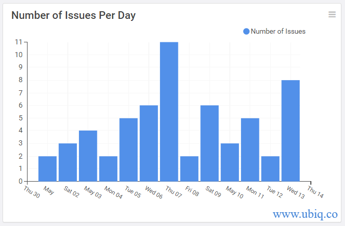 number of issues daily