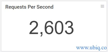 requests per second