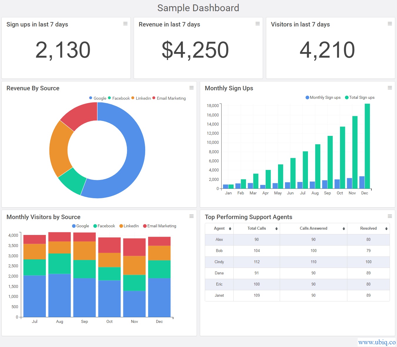 sample dashboard created using ubiq analytics