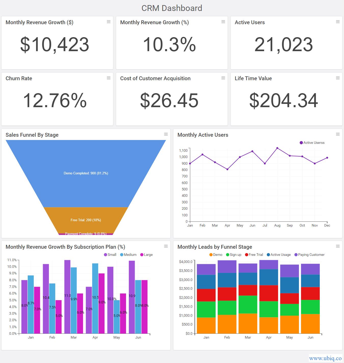 crm kpi metrics dashboard