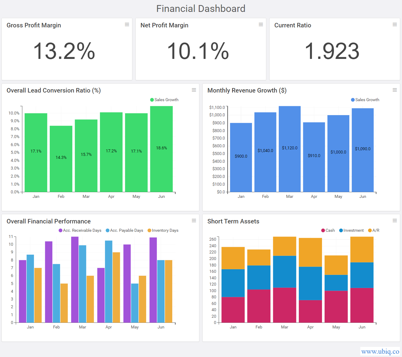 sample financial dashboards and reports