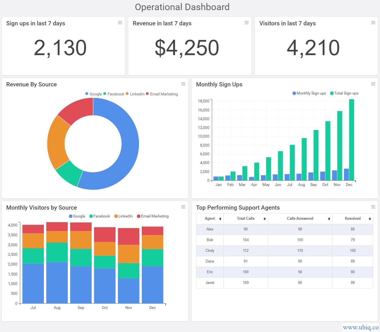 create operational dashboard