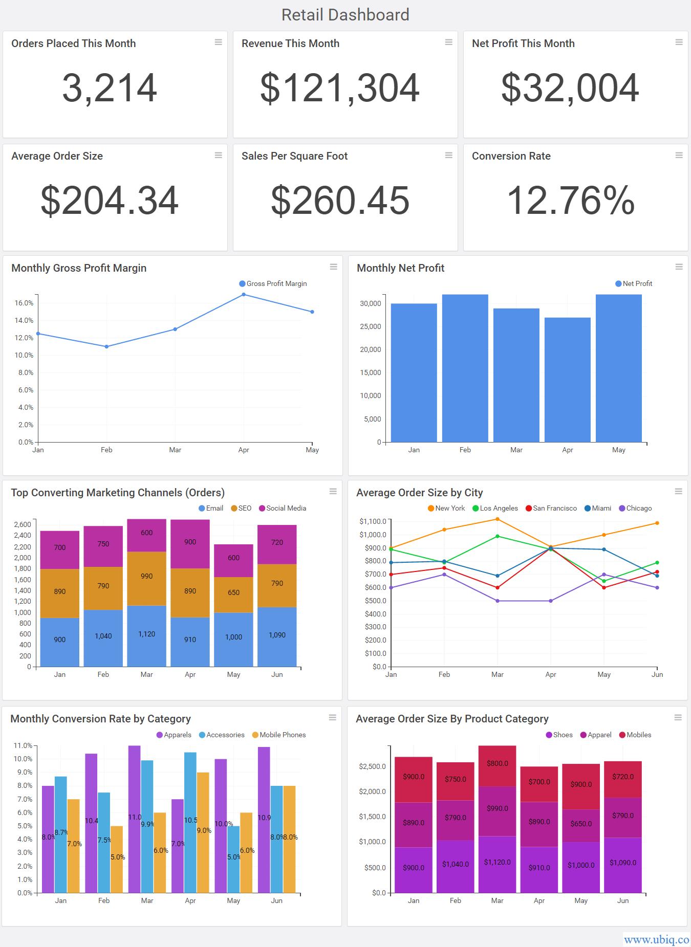 sample retail dashboard