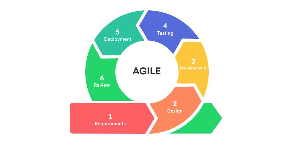Agile BI Development Methodology