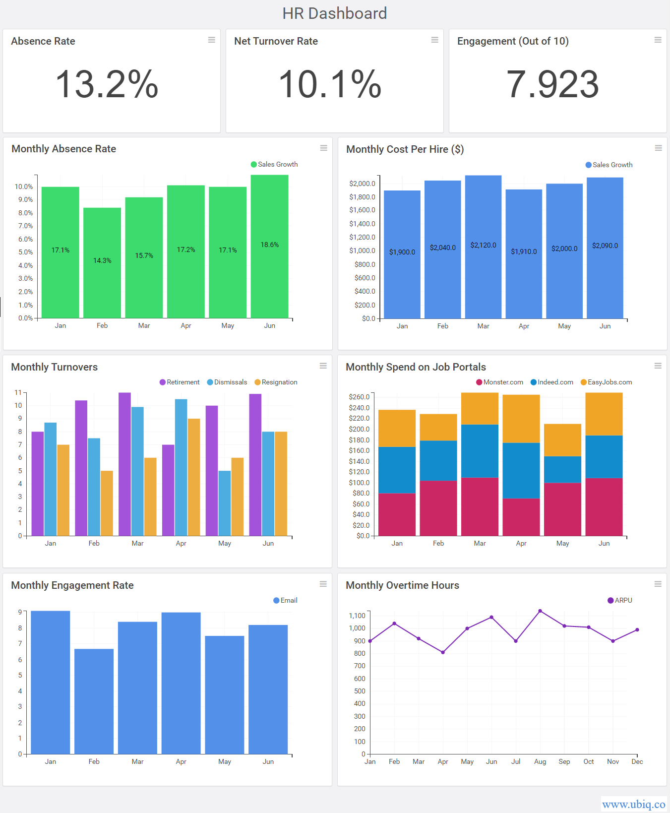 sample hr dashboards and reports