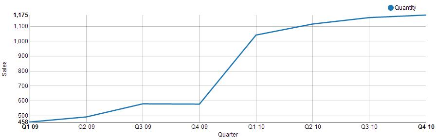line chart visualization