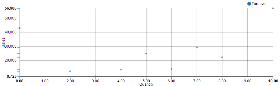 scatter plot visualization