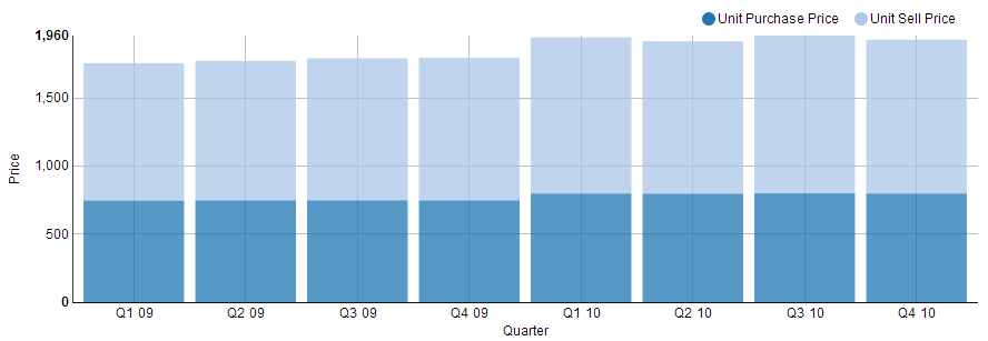 stacked bar chart visualization